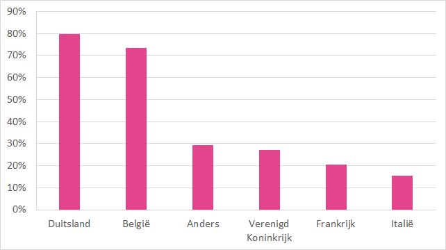 Buitenlandse B&B-gasten in Nederland