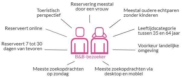 B&B-bezoeker