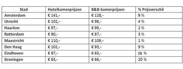 hotel_bb_prijzen_tabel
